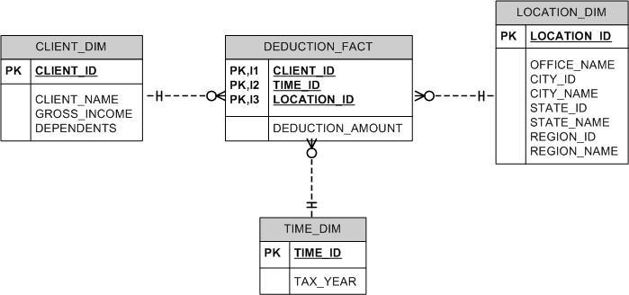Tax Deduction Star Schema