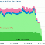 Average Active Sessions