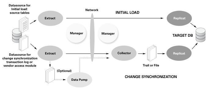 Oracle GoldenGate Architecture Diagram