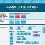 Cloudera Stack